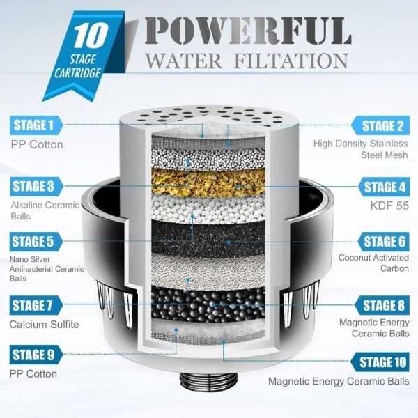 10-Stage Universal Shower Head Bath Water Filter with 2 Filter Cartridges Teflon Tape For Removing Chlorine Heavy Metals Sulfur Odor